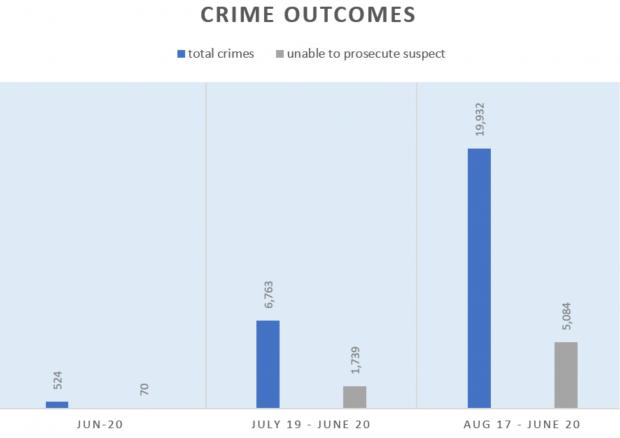 Salisbury Journal: Crime outcomes in the latest month, in the past 12 years and past three years. Figures from police.uk