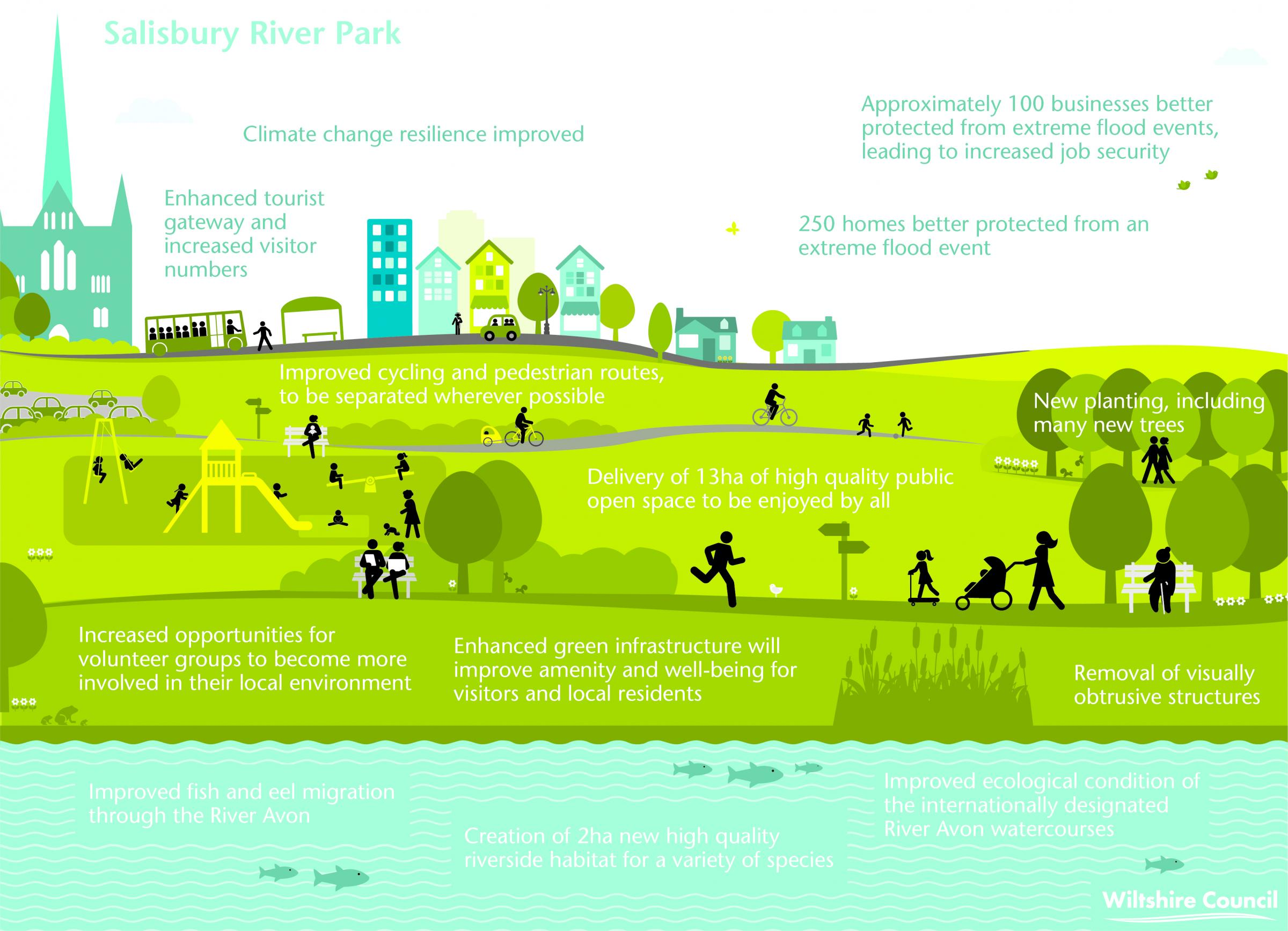 River Park Infrographic